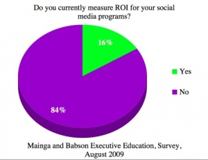 Social Media ROI - Who's Measuring It?
